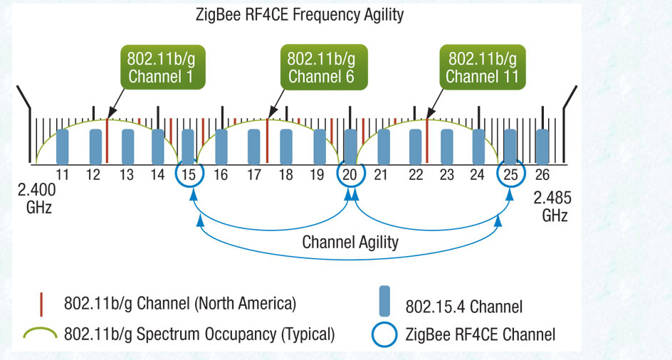 Zigbee Interferences With Wifi Hardware Home Assistant